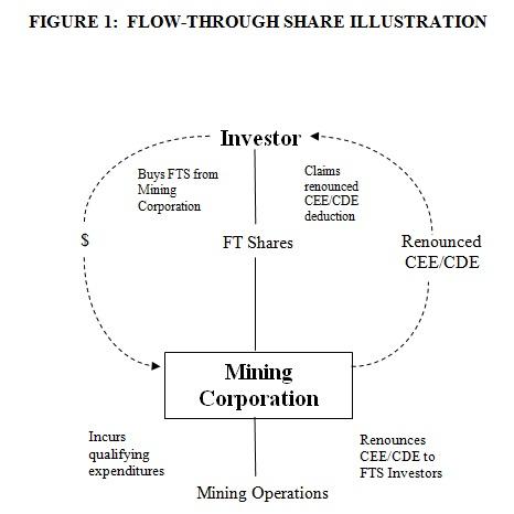 Mining Tax Canada Flow Through Shares